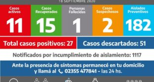 Covid en la región: Carlos Tejedor no sumó nuevos casos y se recuperó un paciente