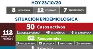Covid en Rivadavia: 12 nuevos positivos disparan las cifras en el distrito 😷🦠