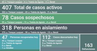 Trenque Lauquen tiene 407 casos activos después de confirmarse 50 nuevos positivos, un deceso y 47 personas recuperadas