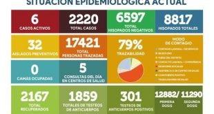 Otro día sin nuevos positivos: Siguen descendido los casos activos en Rivadavia 😷🦠